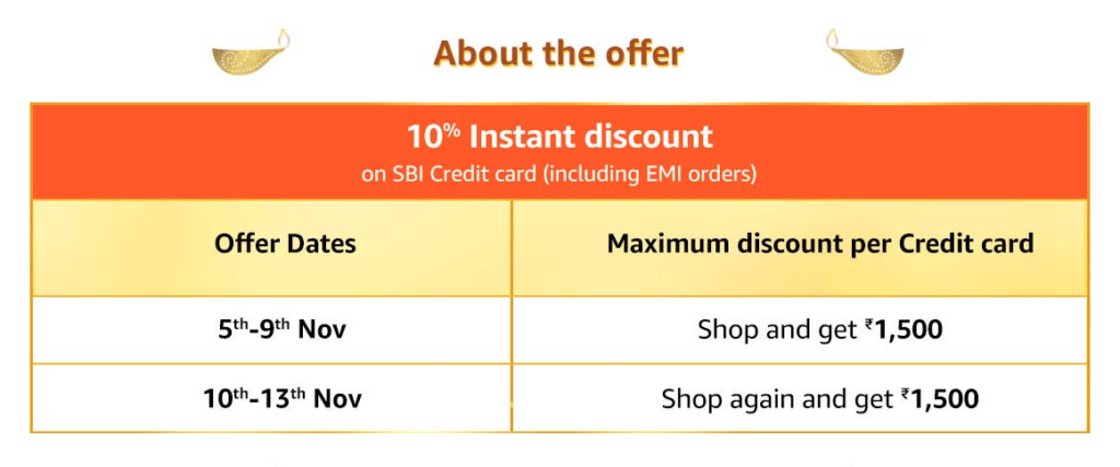 SBI Credit Card Offer Amazon India